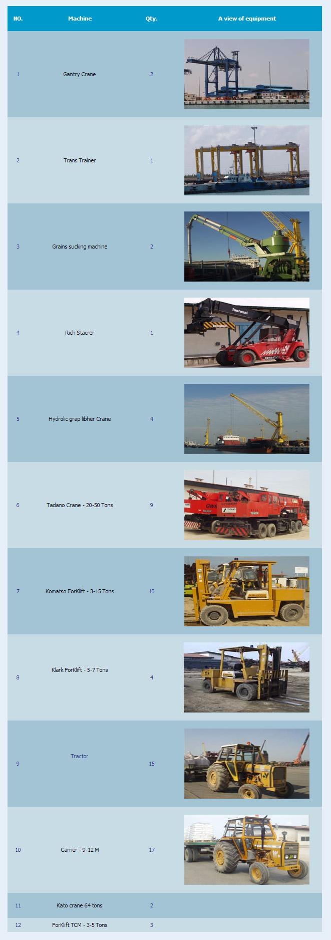 Amirabad Port Facilities Port and land equipment