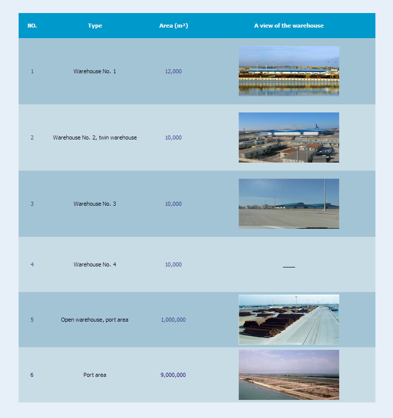 Amirabad Port Facilities Warehouses