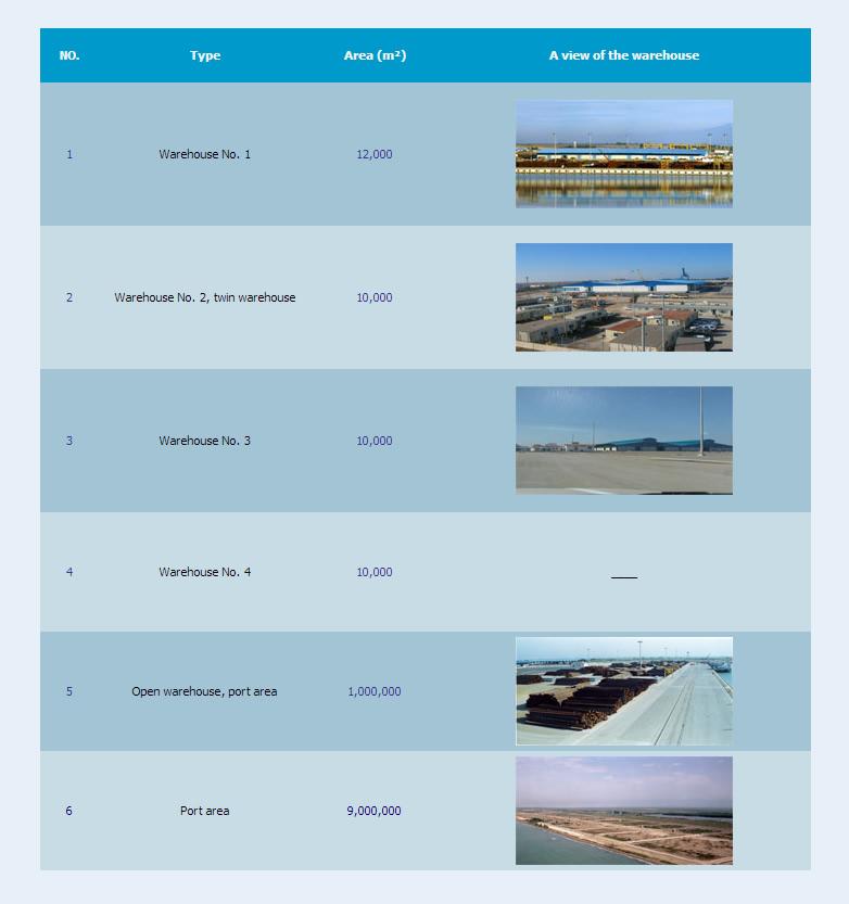 Amirabad Port Facilities Warehouses