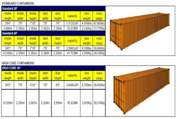 Container Sizes